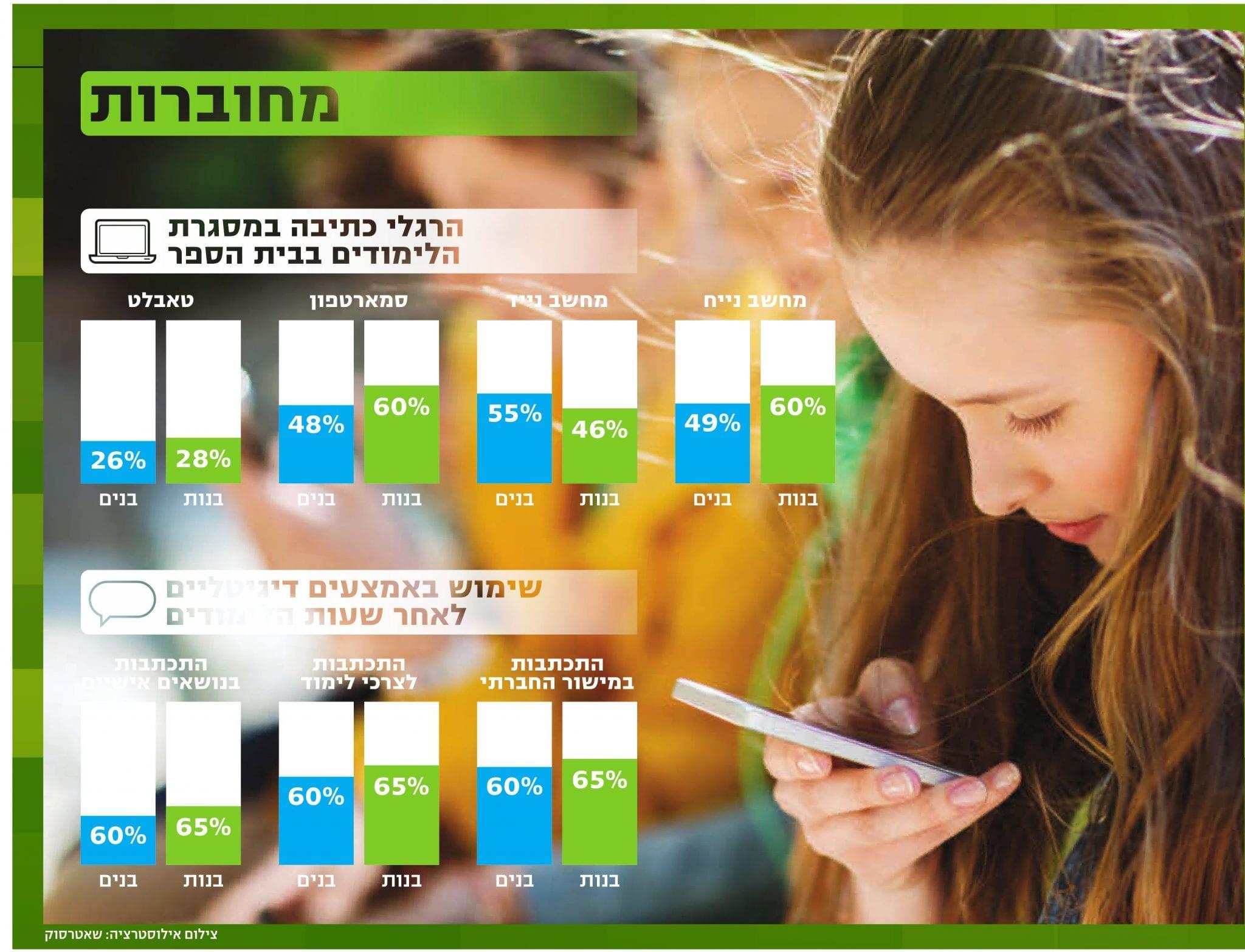 תמונה של גרף הסקר מתוך הכתבה - תלמידות יותר דיגיטליות